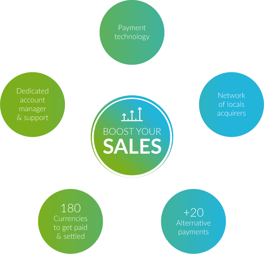 Boost your sales